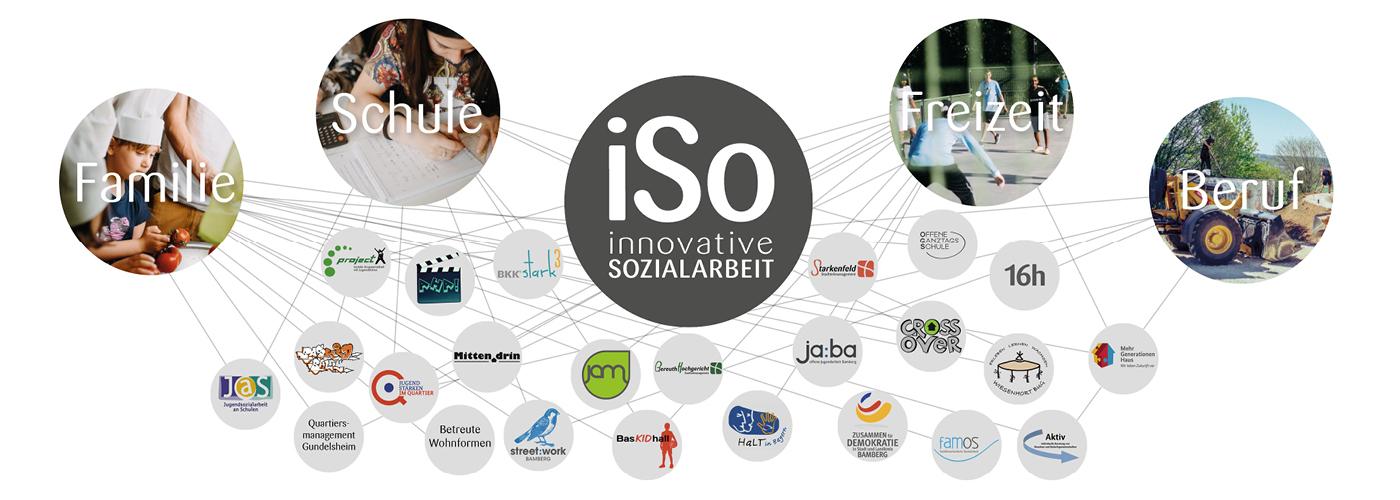 iSo_Projektübersicht